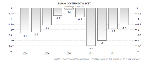 Taiwan Annual Budget Deficit