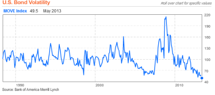 US Bond Volatility 05.07.2013
