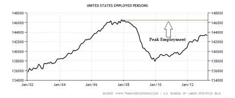 US Employed People
