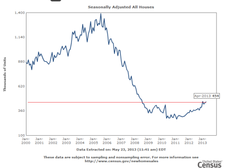 US Housing Sales through 04.2013