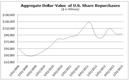 US Share Buybacks