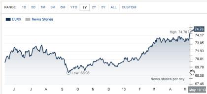 WSJ Dollar Index 05.10.2013