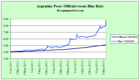 Argentine Peso Official and Unofficial Rates 06.13.2013