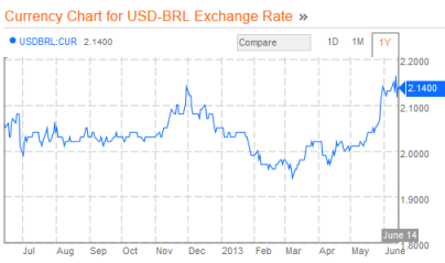 Brazilian Real to USD 06.14.2013