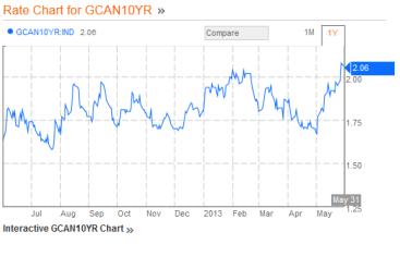 Canada 10yr  Bond 06.01.2013