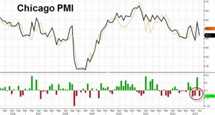 Chicago PMI 06.2013