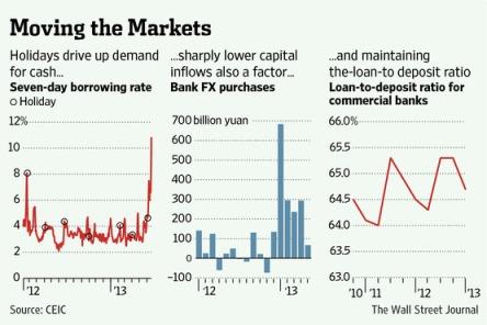 China Cash Crunch 06.20.2013