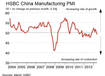 China HSBC PMI 06.02.2013