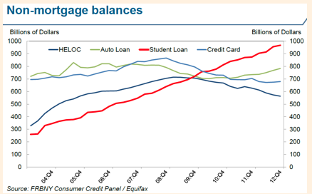 Credit Growth to 2013
