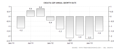 Croatian GDP Performance 06.2013