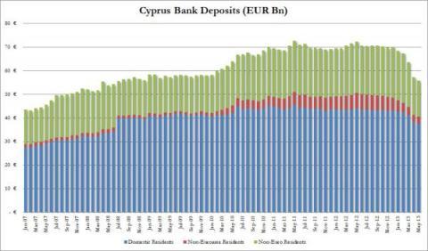Cyprus Deposits May_0