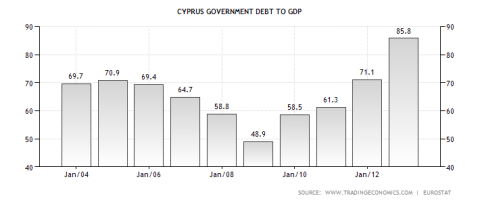cyprus-government-debt-to-gdp