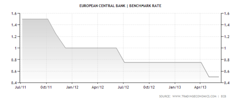 ECB Benchmark Rate 06.07.2013