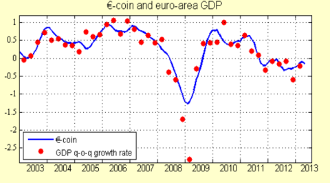 Eurocoin Survey 06.2013