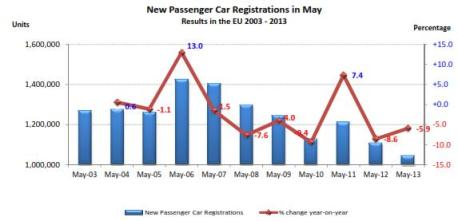 European Car Sales 06.18.2013