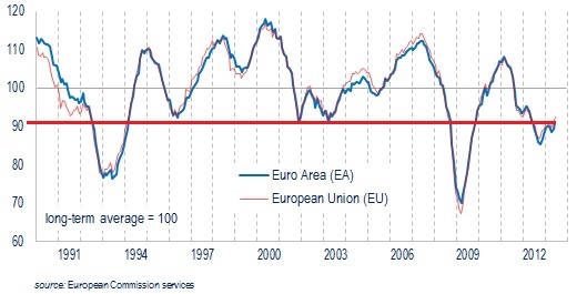Eurozone Economic Confidence