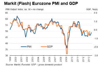 Eurozone Flash PMI 06.20.2013