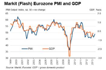 Eurozone Flash PMI 06.20.2013