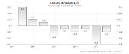 Eurozone GDP Performance 06.2013