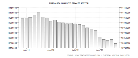 Eurozone Loans to the Private Sector