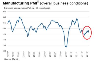Eurozone PMI 05.2013