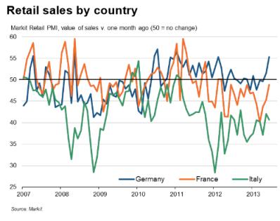 Eurozone Retail PMI 06.28.2013
