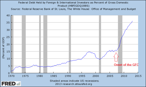 Foreign Holders of US Debt 06.26.2013