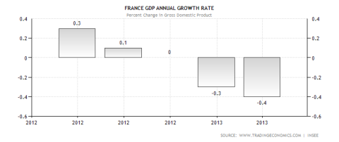 French GDP Performance 06.19.2013