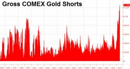 Gold Short Interest 06.28.2013