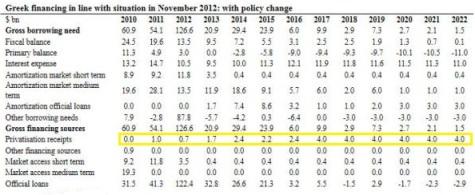 Greece - Privatization