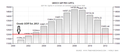 Greek GDP Per Capita