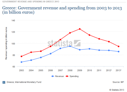 Greek Government Revenues
