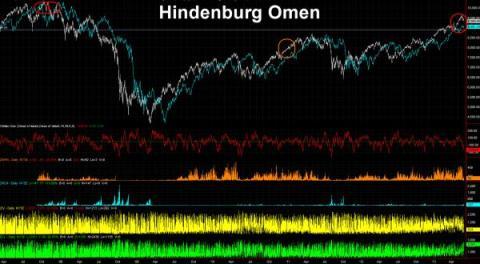 Hindenburg Omen