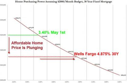 House Affordability 06.26.2013