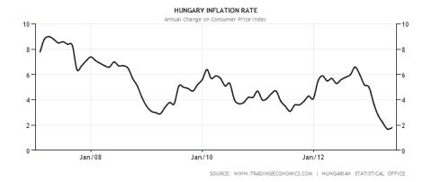 Hungary CPI 2007-2013