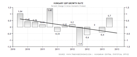 Hungary GDP Performance Q2Q