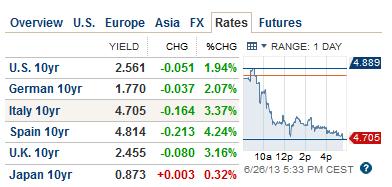 Italy 10yr Bond 06.26.2013
