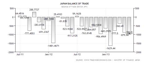 japan-balance-of-trade