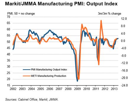 Japan Manufacturing PMI 06.28.2013