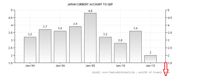 Japanese Current Account