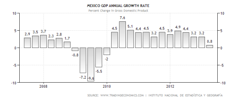 Mexico GDP Performance