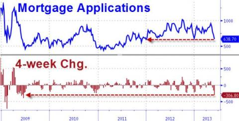 Mortgage Applications 06.2013