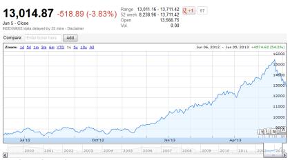 Nikkei 225 06.05.2013