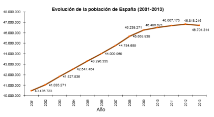 Population of Spain 06.2013