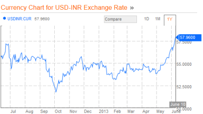 Rupee to Dollar 06.10.2013