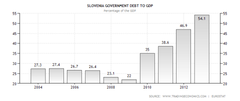 Slovenia Debt to GDP