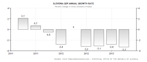 Slovenia GDP Performance through 2013