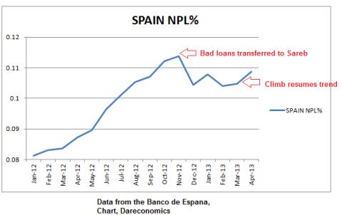 Spain NPL 04.2013