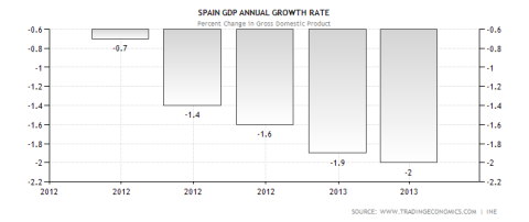 Spanish GDP Performance