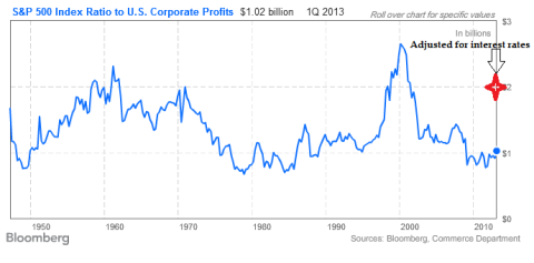 SPX to US Corporate Profits